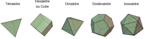 cube de métatron - les solides de platon